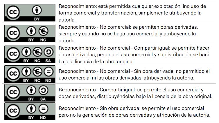 licencias que protegen los derechos de publicación