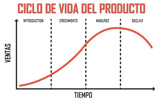 fases-ciclo-vida-producto